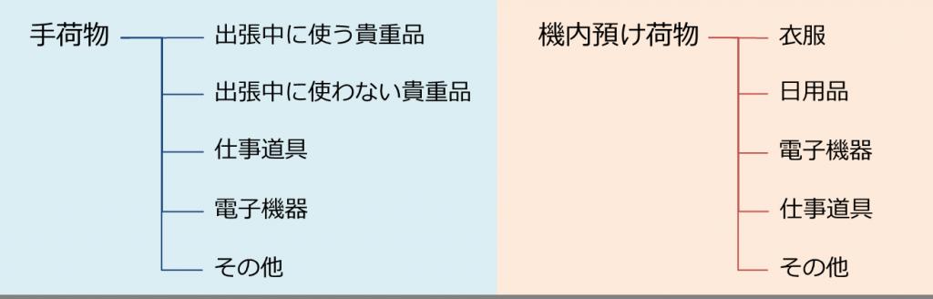 荷物分類図